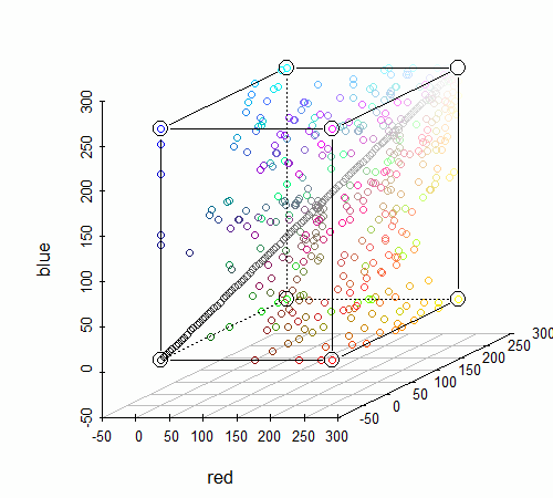 Using Color in R